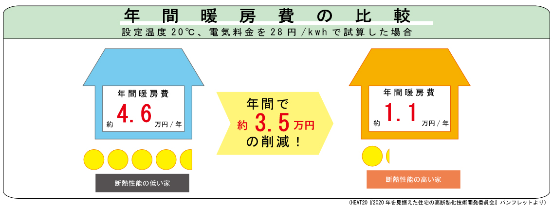 年間暖房費比較